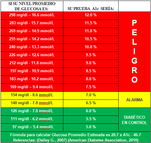 Tabla A1c y Glucosa Promedio Estimada