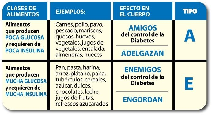 Diabetes tipo 1 (insulino dependiente) - Tipo 1