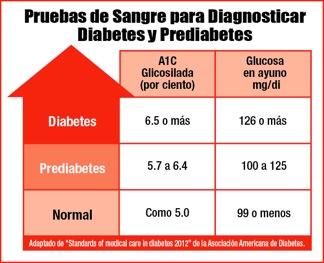 niveles de a1c para diagnosticar el tipo de diabetes