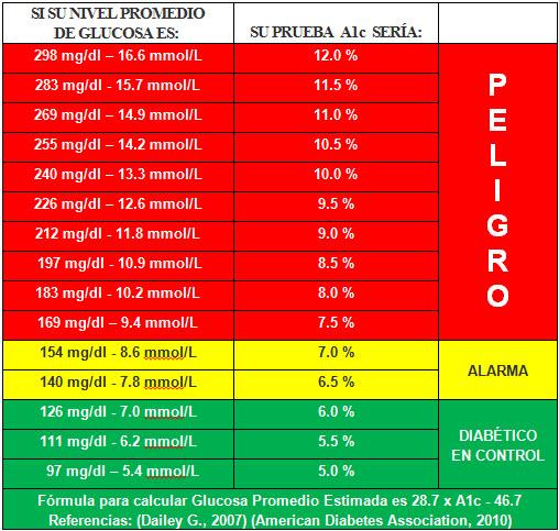 valores normales de la glucosa en sangre en ayunas
